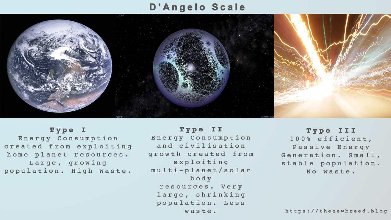DAngelo Scale