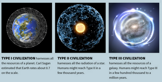 Kardashev Scale